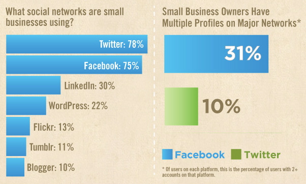 Small Business and Social Media
