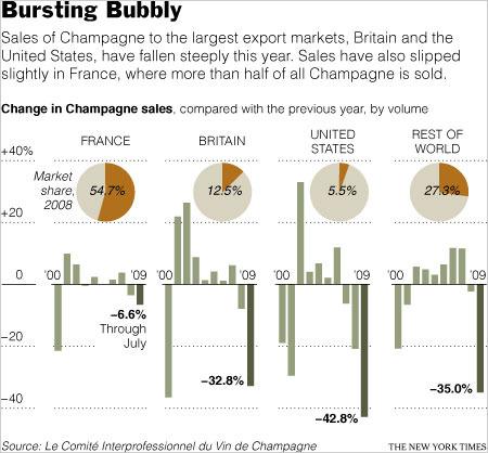 Champagne Under Threat