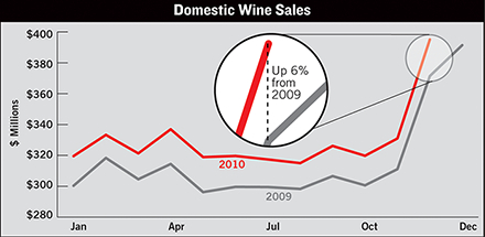 US Wine Sales Heading For Good Year End