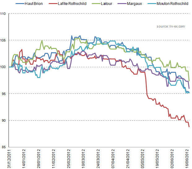 How First Growths Have Fared In 2012