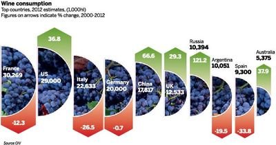 Global Wine Consumption Trends, They're Not What One Would Think