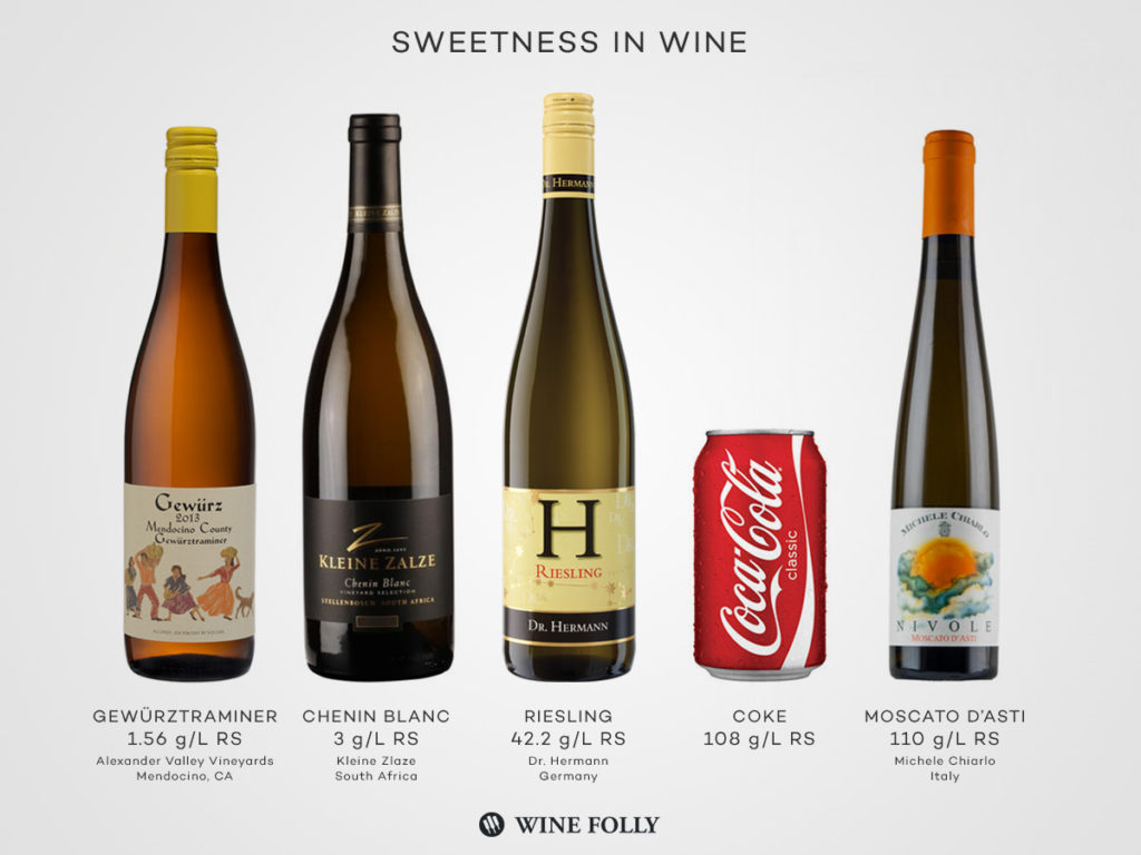 Sugar, Sin Tax and Sweetness in Wine